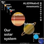 "This Mnemonic helps people learn the new order of planets, how many, and the reason why. ""Eight Major"" qualifies PLuTO as a PLaneTOID. I designed this mnemonic, explanation, and this graphic."