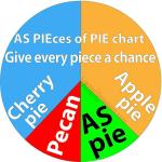 AS PIEces in a PIE chart, an Aspie learns to make it come together in Peace via Alternative reasoning. Show how, AS PIEces of a PIE, we NTs and ASpies can come together in PEACE